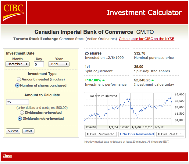 Cibc history timeline date today